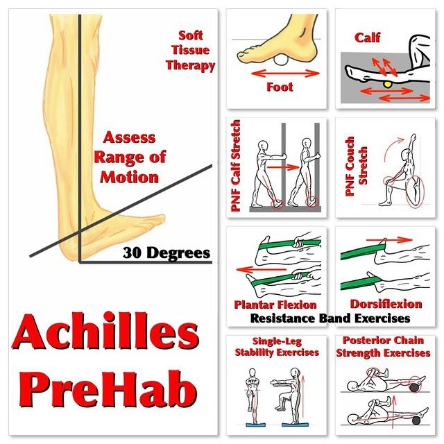 Achilles Tendon Prehab Unfortunately, I have ruptured my Achilles (twice) while playing/training for football. The Achilles is often overused in compensation strategies and under-cared-for in a training program. Here is an extensive PreHab routine for the Achilles is posted on Facebook. Click here: https://www.facebook.com/Michael.Rosengart.CSCS/posts/894486150618370 Soft Tissue Therapy- Start with the hips and work all the way down to the foot. Get everything in between and don't rush…