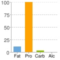 Great site to see the nutrition facts (just like on the side of a box) from searching your meal's ingredients