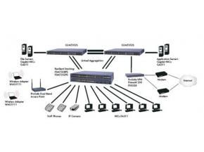Global Ethernet Switch and Router Sales Market Report 2016