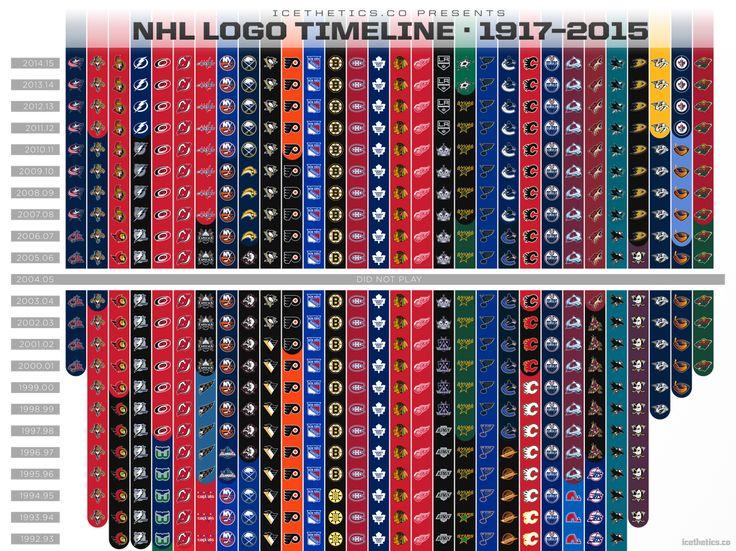 NHL Team Logo changes through the years... Keep Calm