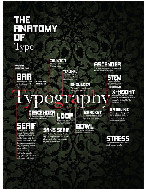 explaining typography To use the most basic explanation, typography is the design and use of typefaces as a means of communication many people consider typography to have begun with gutenberg and the development of moveable type, but typography goes back much further than that.