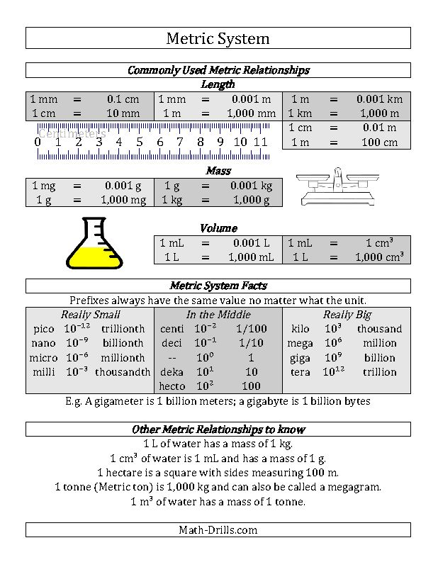 Free metric system conversion guide i must make this - Conversion table of units of measurement ...