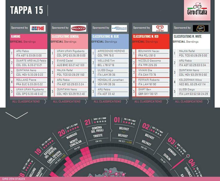 Després de 15 etapes, el Giro d'Italia arriba a la seva última setmana i aquestes són les diferents classificacions! Hi haurà sorpreses? De moment, avui dia de descans / Tras 15 etapas, el Giro d'Italia llega a su última semana y estas son las distintas clasificaciones! ¿Habrá sorpresas? De momento, hoy día de descanso