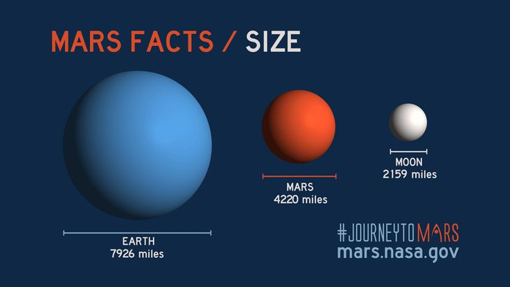 Share about Mars Facts: Mars Size