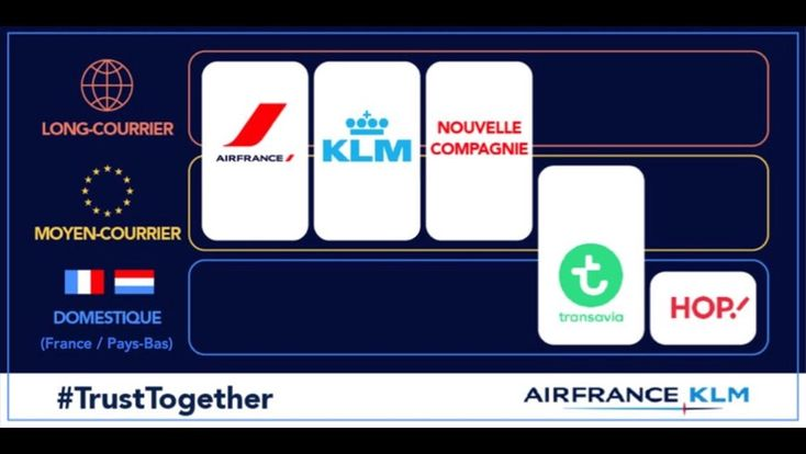 AIR FRANCE VA LANCER UNE NOUVELLE COMPAGNIE LONG-COURRIER,