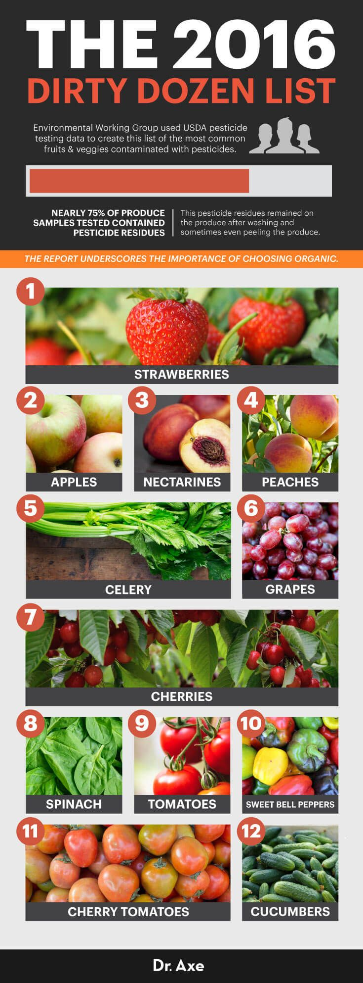 2016 Dirty dozen graphic - Dr. Axe http://www.draxe.com #health #holistic #natural