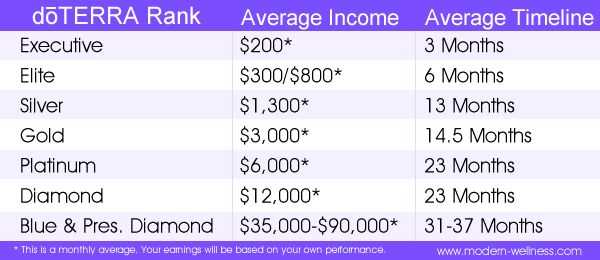 average doterra income by rank and how long it takes to get there many of my associates make. Black Bedroom Furniture Sets. Home Design Ideas