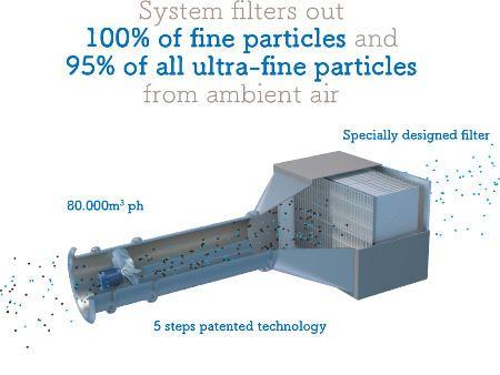 オランダのスタートアップ 世界初の大気汚染除去システム開発