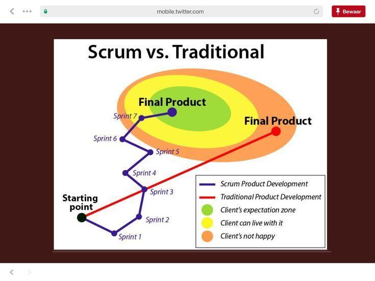 Scrum Vs Traditional Agile Vs Waterfall Organisationsentwicklung Agile Methoden Projektarbeit