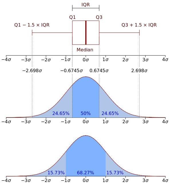 Boxplot vs PDF - Probability density function - Wikipedia