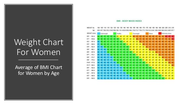Bmi Chart For Women By Age And Height  Weight And Height Guide