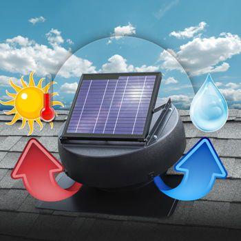 Solar Attic Fan | Ventilates 1350 sq/ft