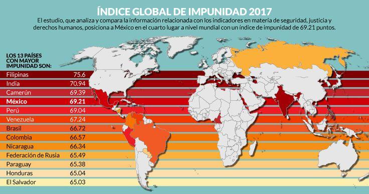 México ocupa el primer lugar de impunidad en América y cuarto a nivel global, dice Índice de UDLAP