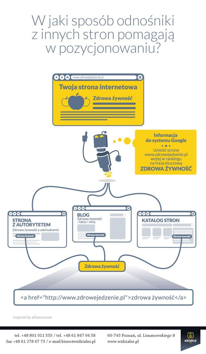 Anchor Text Explained – czyli jak zdobywane są linki ze słowem kluczowym? #seo