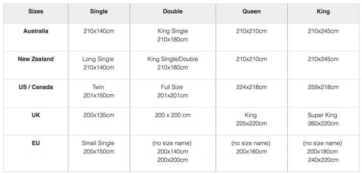 1000 ideias sobre medidas cama king no pinterest for Medidas de sabanas queen size