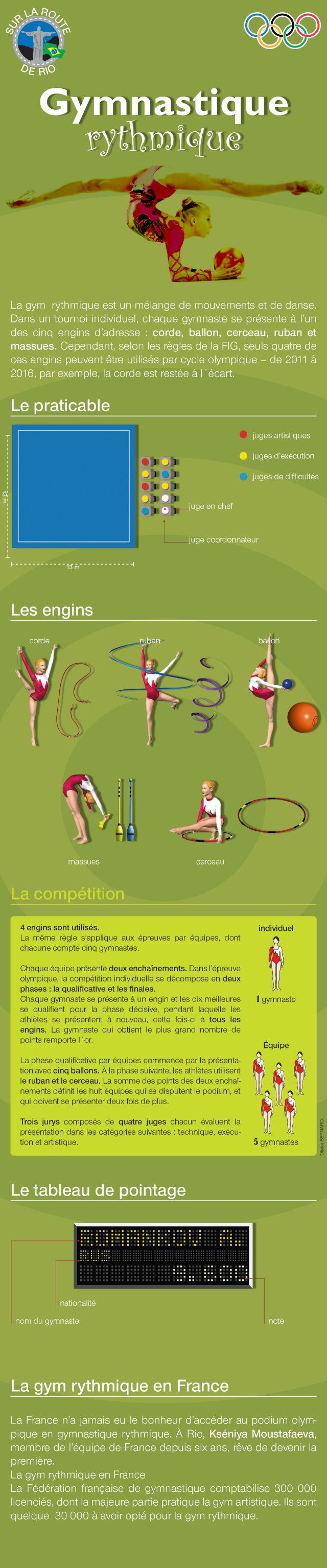 Pour tout comprendre sur la gymnastique rythmique aux Jeux olympiques de Rio.