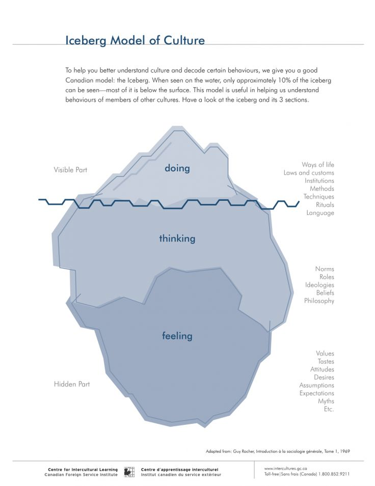 The iceberg model of culture reminds viewers of the complexity that culture really is. When Hofstede's six taxonomies become a bit complex to track, a quick look at this model goes far toward understanding what might have gone wrong in cross-cultural communication scenarios.