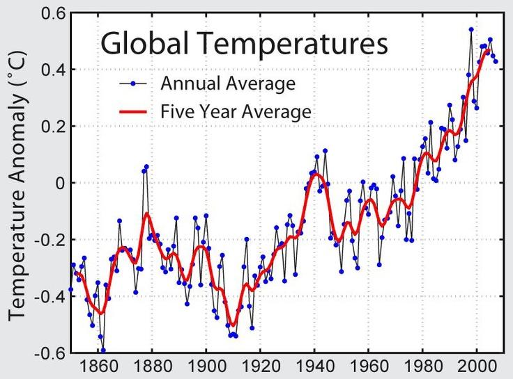 Temperatura media in aumento in Europa: crescita di 1.5 gradi