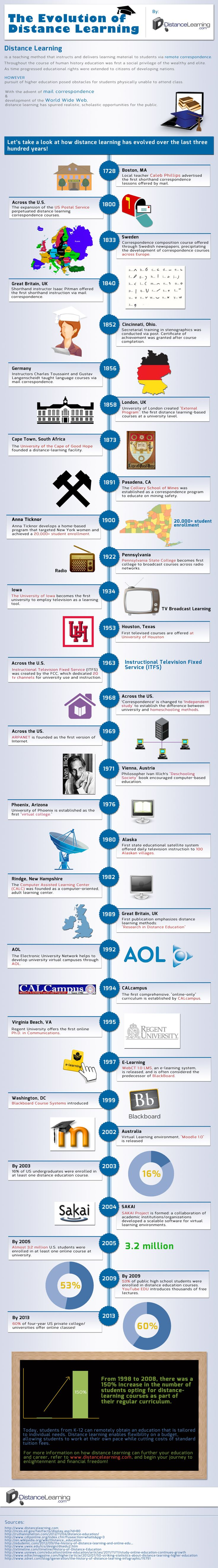 best images about infographics education technology on the evolution of distance learning