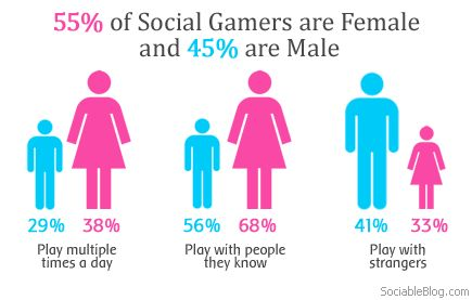 A Few Interesting Facts on Social Gaming – 55% of Social Gamers ...