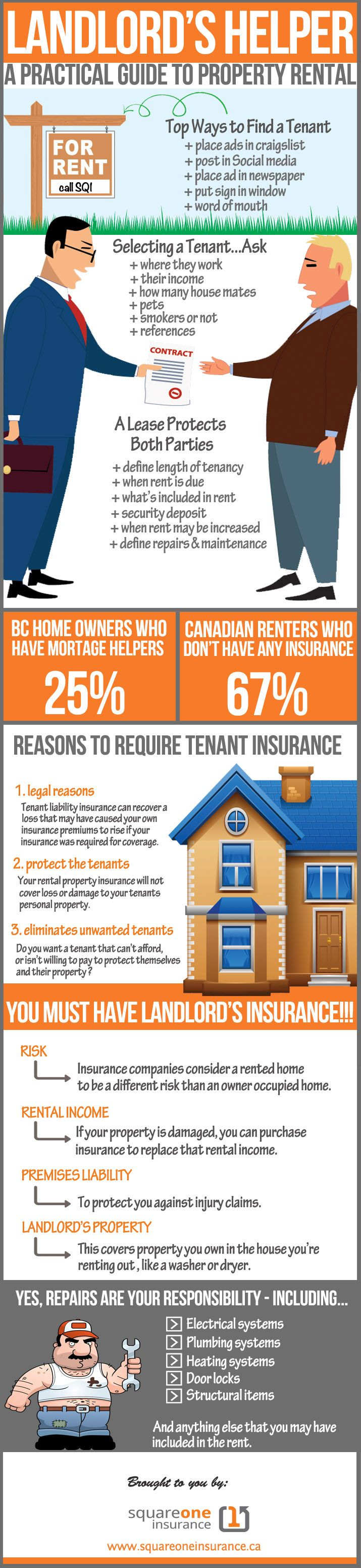 A rental property (or a rental suite in your home) can be a fantastic source of income. It can also be a major source of headaches (and costs) if you don't take steps to protect yourself. This landlord's helper infographic is designed to help you protect yourself. There are quick reference points and topics that are critical for landlords.