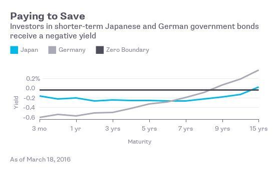 Negative Interest Rates - Bloomberg QuickTake