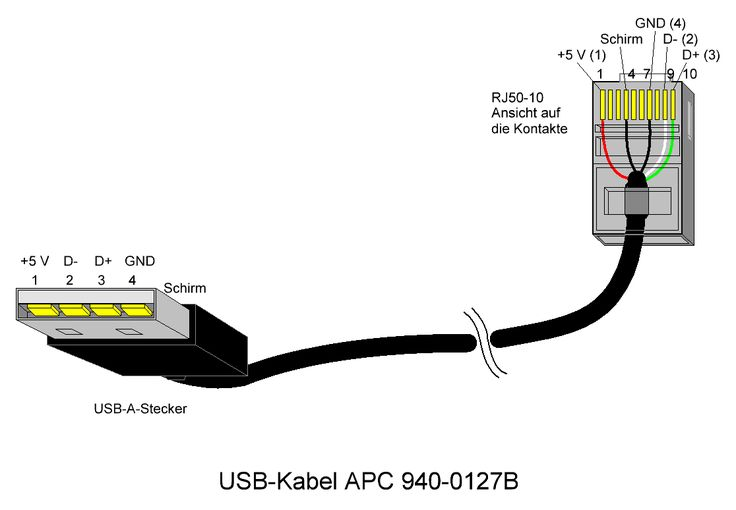 APC UPS Cable USB to RJ45 DIY Cables in 2019 USB