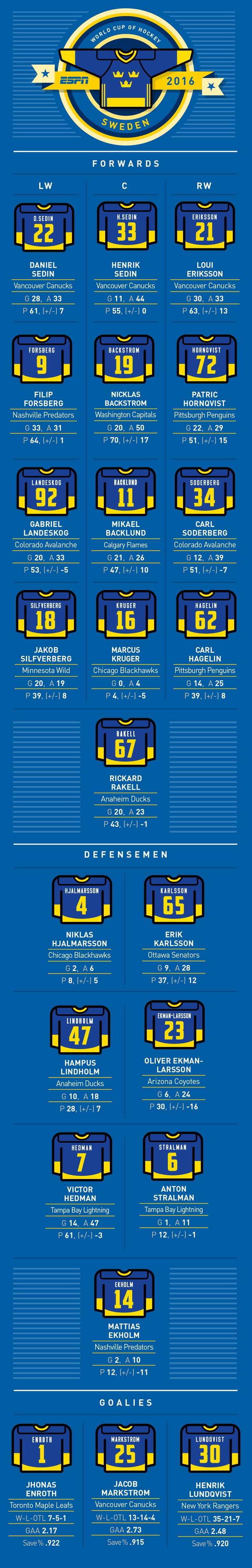NHL -- World Cup of Hockey -- Complete Team Sweden roster, jersey numbers…