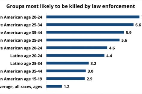 Guess Which Racial Group is More Likely to Be Killed by Police?Guess Which Racial Group is More Likely to Be Killed by Police?