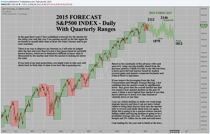 2015 S&P500 Forecast and More Great Ideas...