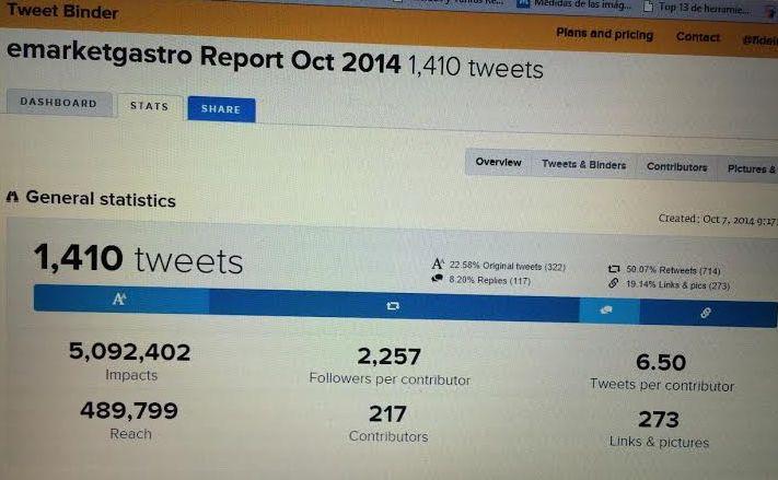 trending topic #emarketgastro
