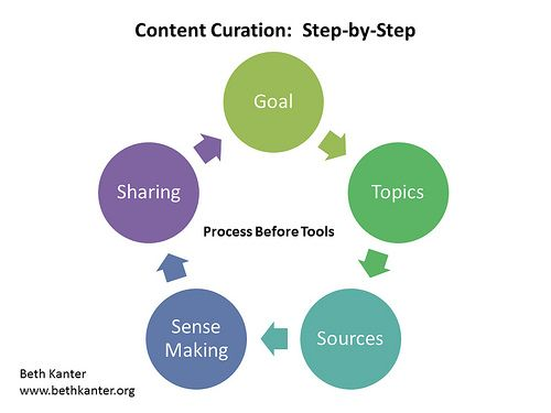 """""""Content curation is the process of sorting through the vast amounts of content on the web and presenting it in a meaningful and organized way around a specific theme."""" http://www.bethkanter.org/content-curation-101/"""