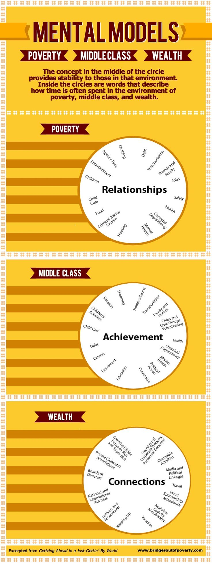 Here's a mental model of socio-economic class. How does one in the environment of poverty, middle class, or wealth spend his or her time and what stabilizes the environment? www.bridgesoutofpoverty.com #gettingahead #bridgesoutofpoverty #mentalmodelofpoverty #mentalmodelofwealth #mentalmodelofmiddleclass