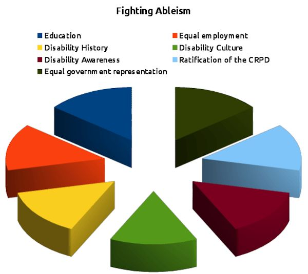 Regarding Pain Of Others >> Thoughts on Ableism in America Today | America, Editorial and Charts