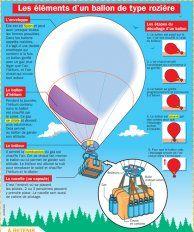 Les éléments d'un ballon de type rozière - Mon Quotidien, le seul site d'information quotidienne pour les 10-14 ans !