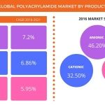 Global Polyacrylamide Market Driven by Increasing Demand for Enhanced Oil Recovery: Technavio