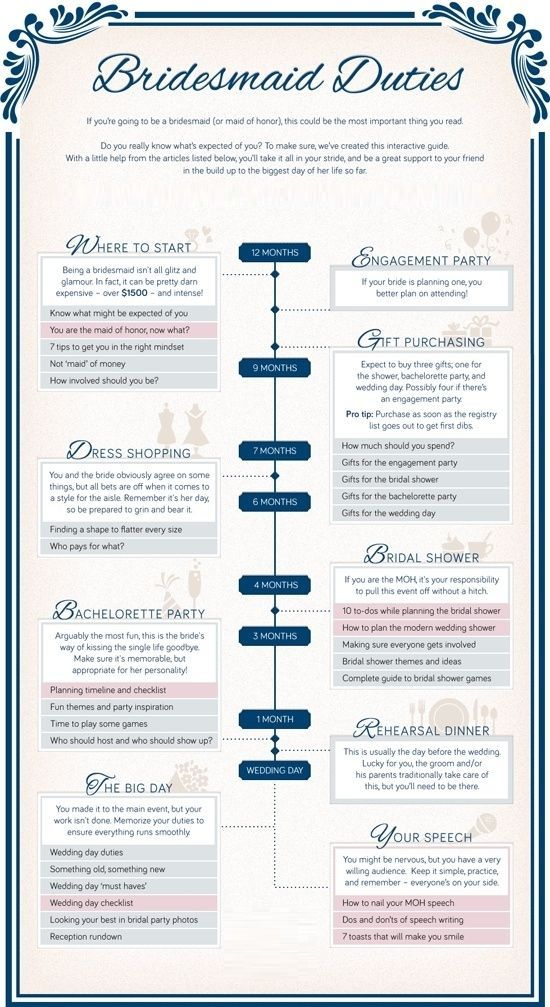 Should you be a Bridesmaid  Y or N ? Before you commit to being a Bridesmaid know what your committing to!