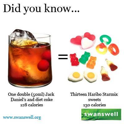 Do you like having a diet mixer with your spirit? A double Jack Daniel's with diet coke has the same #calories as thirteen #Haribo Starmix sweets. #alcohol #health www.swanswell.org