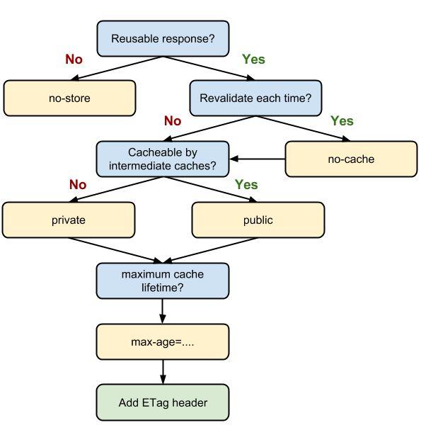 Cache decision tree