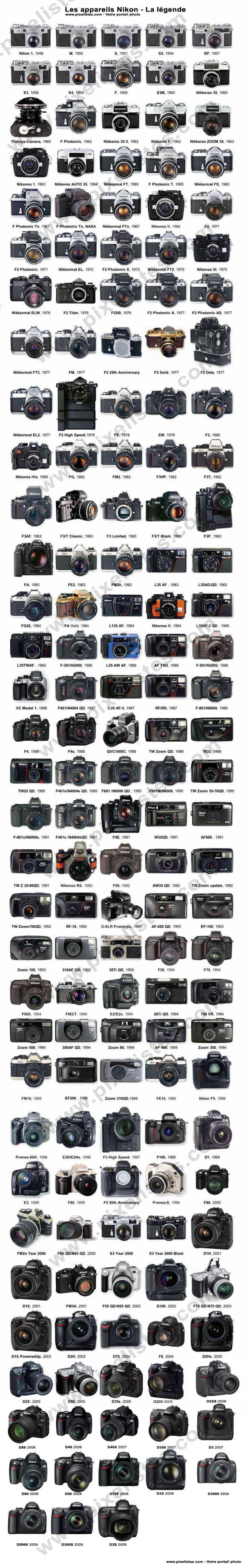 Tous les boitiers photo Nikon