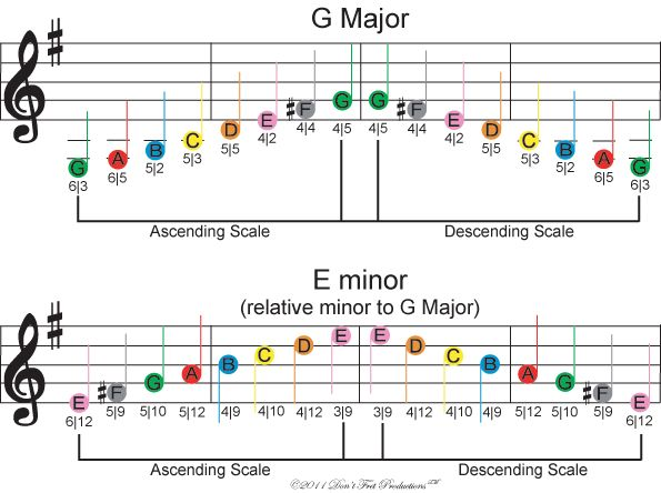 The 11 best Sheet music images on Pinterest | Guitar scales ...