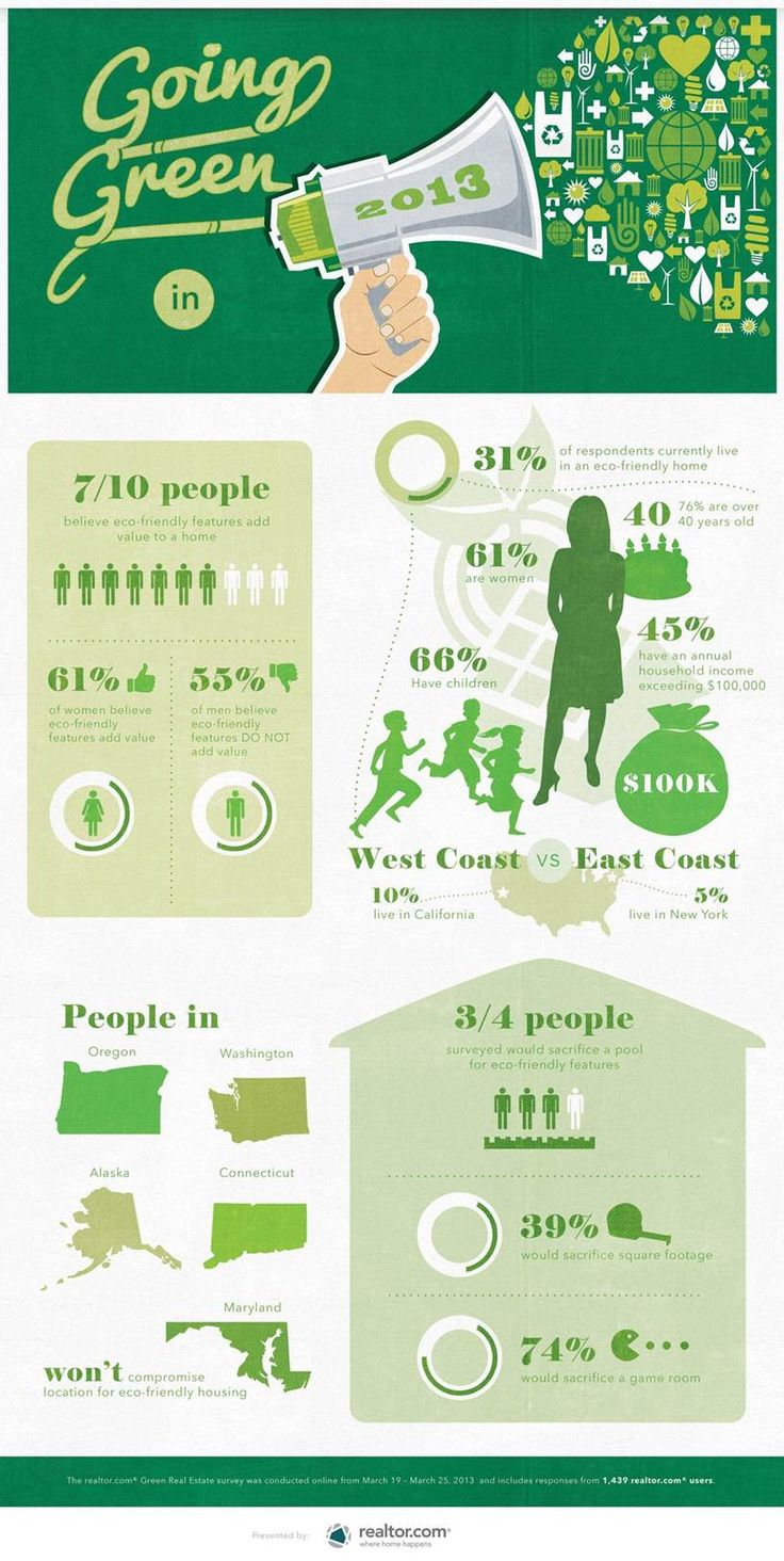 52 Best Eco Infographics Images On Pinterest