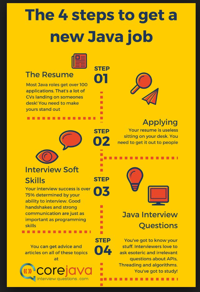 11 best API Inforgraphics images on Pinterest Info graphics - java developer resumes