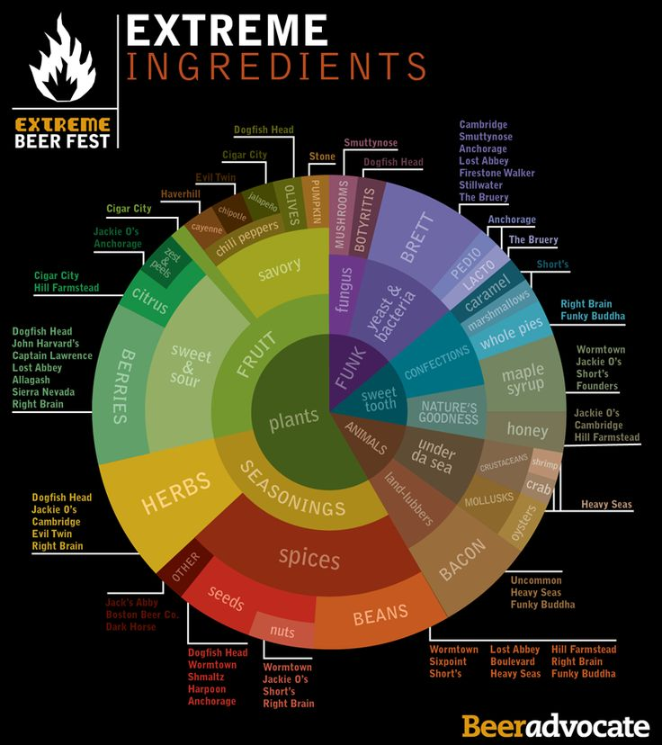 Extreme ingredients in brewing beer. Great for identifying flavors in craft beer, and as inspiration for home brewing! Better Living Through Beer https://alehorn.com                                                                                                                                                      More