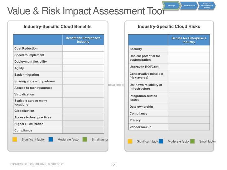 Cloud Value U0026 Risk Impact Assessment Tool · Enterprise Architecture AssessmentEaCloud