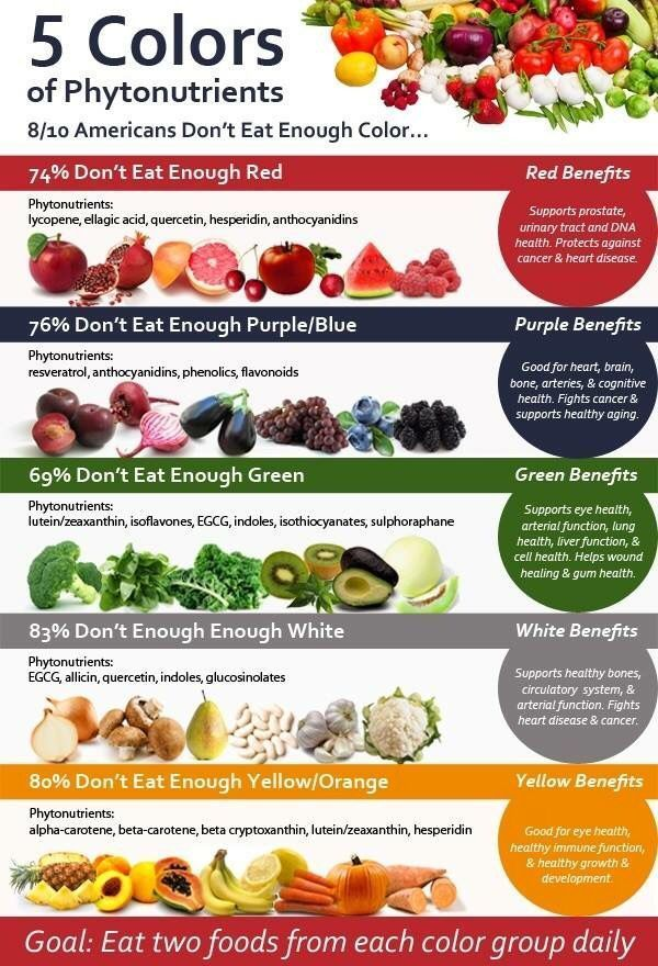 JP COLOR UP YOUR DIET aka EAT LOADS OF FRUITS & VEGGIES We all know fruits &veggies are good for us but believe it or not, every single color in the chart below has anti-cancer properties among many other benefits. One of the best defenses is to eat the r