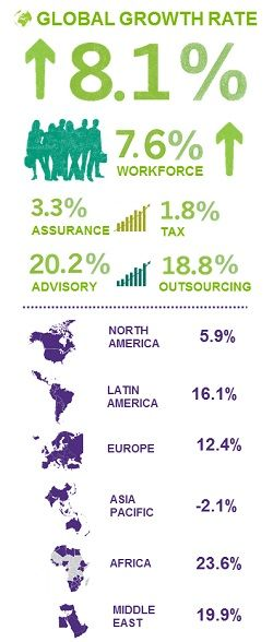 Grant Thornton reports 8.1% growth rate and record global revenues of $4.5 billion