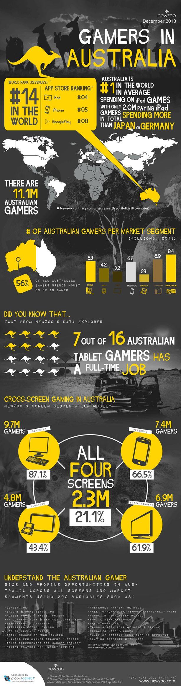 Gaming in Australia (Newzoo Dec'13)