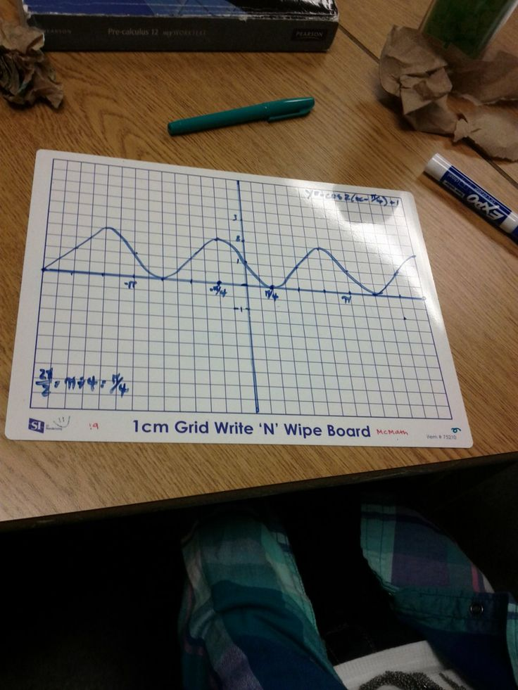 best maths trigonometry images high school  touch this image transforming trigonometric functions thinglink by ms wagner
