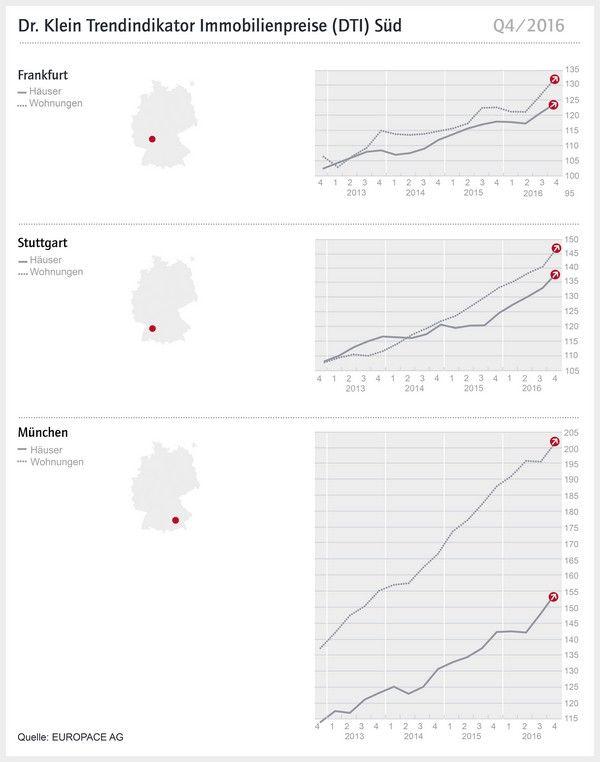 Kaufpreise für Immobilien, Häuser und Wohnungen für Frankfurt a.M., Stuttgart und München Q4/2016 - Kein Ende der Preissteigerung in Sicht --> http://immofux.com/dti-trendindikator-immobilienpreise-q42016-fuer-frankfurt-a-m-stuttgart-und-muenchen/